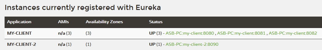 Services registered on eureka server