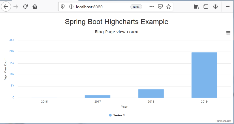 Highchart example with spring boot