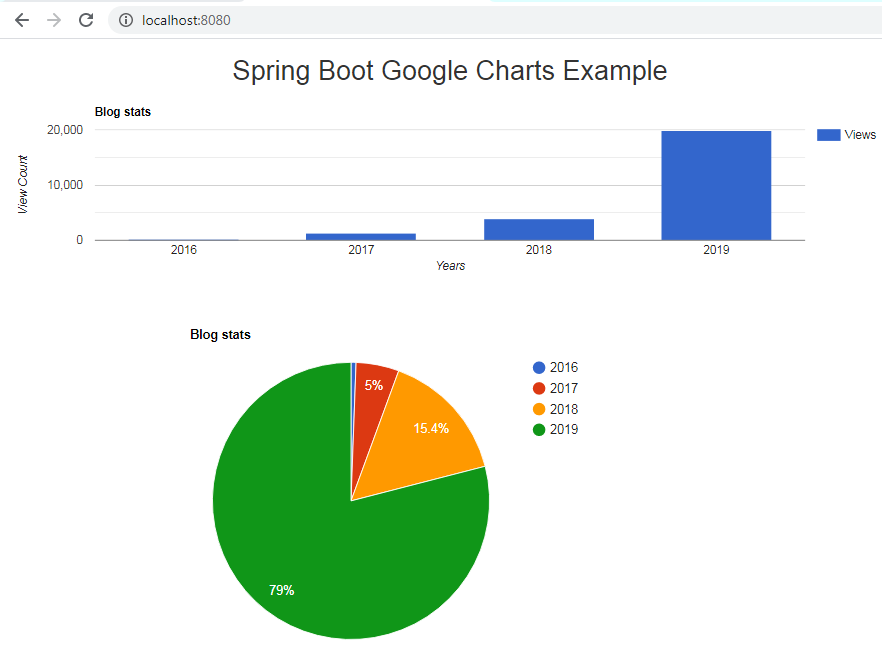 Spring boot thymeleaf google charts example